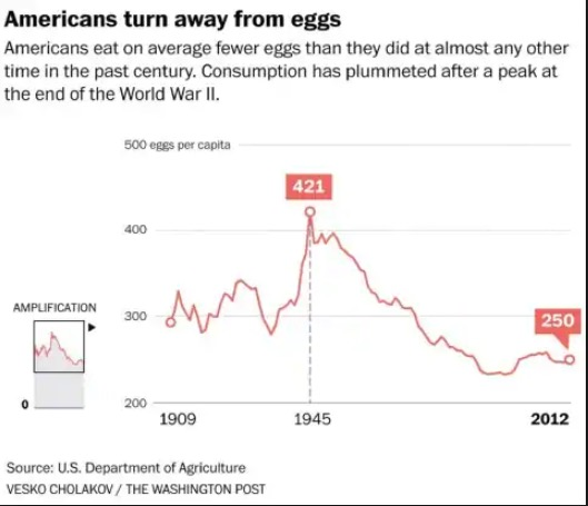 EggConsumptiontrends2