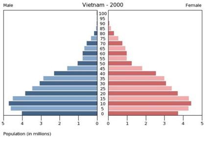 vietnam2000